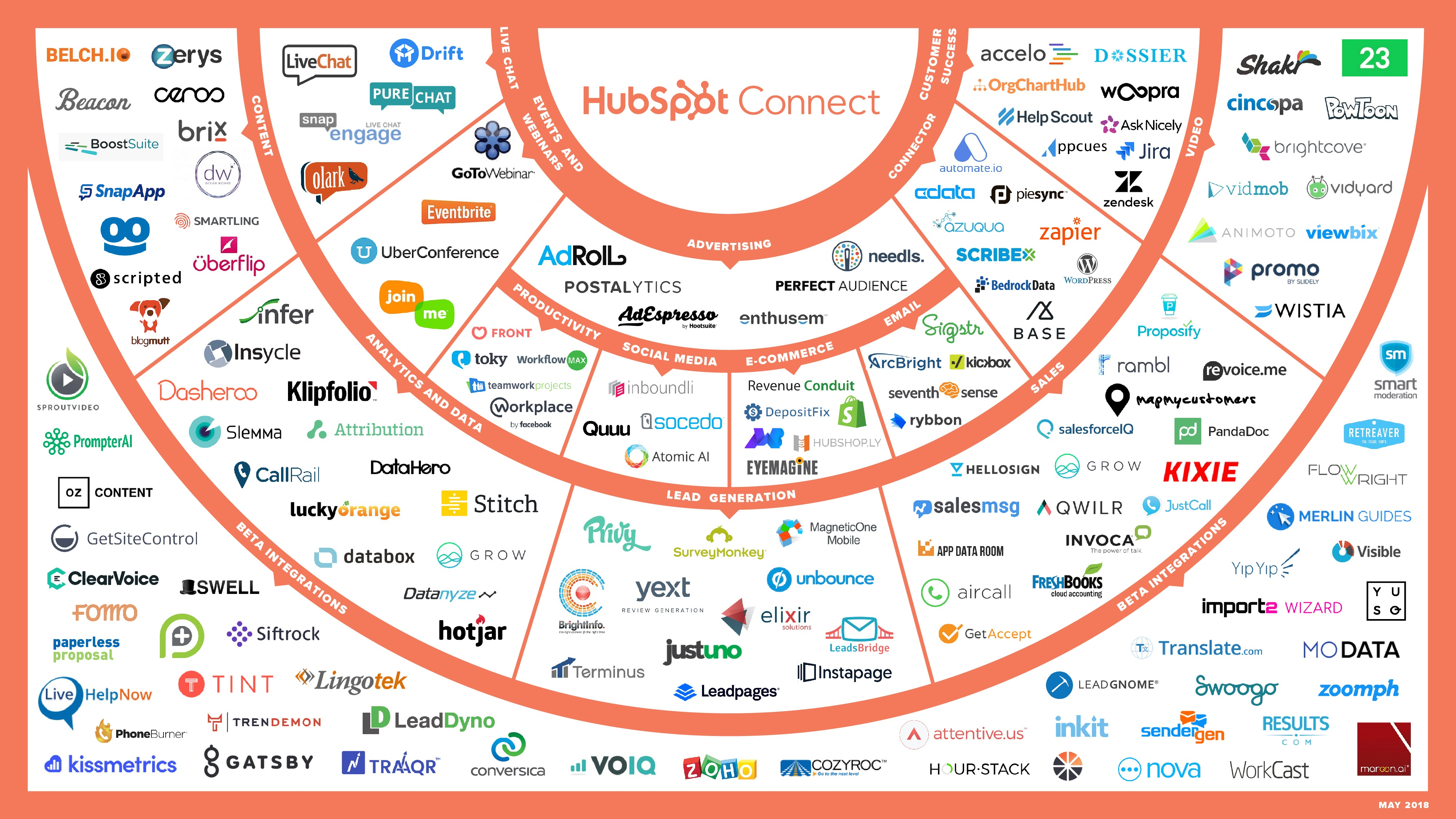 14 things (and counting!) that you can do with HubSpot Integrations